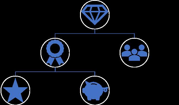 Reward programm - ecommerce best practices