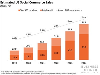 Social commerce sales chart