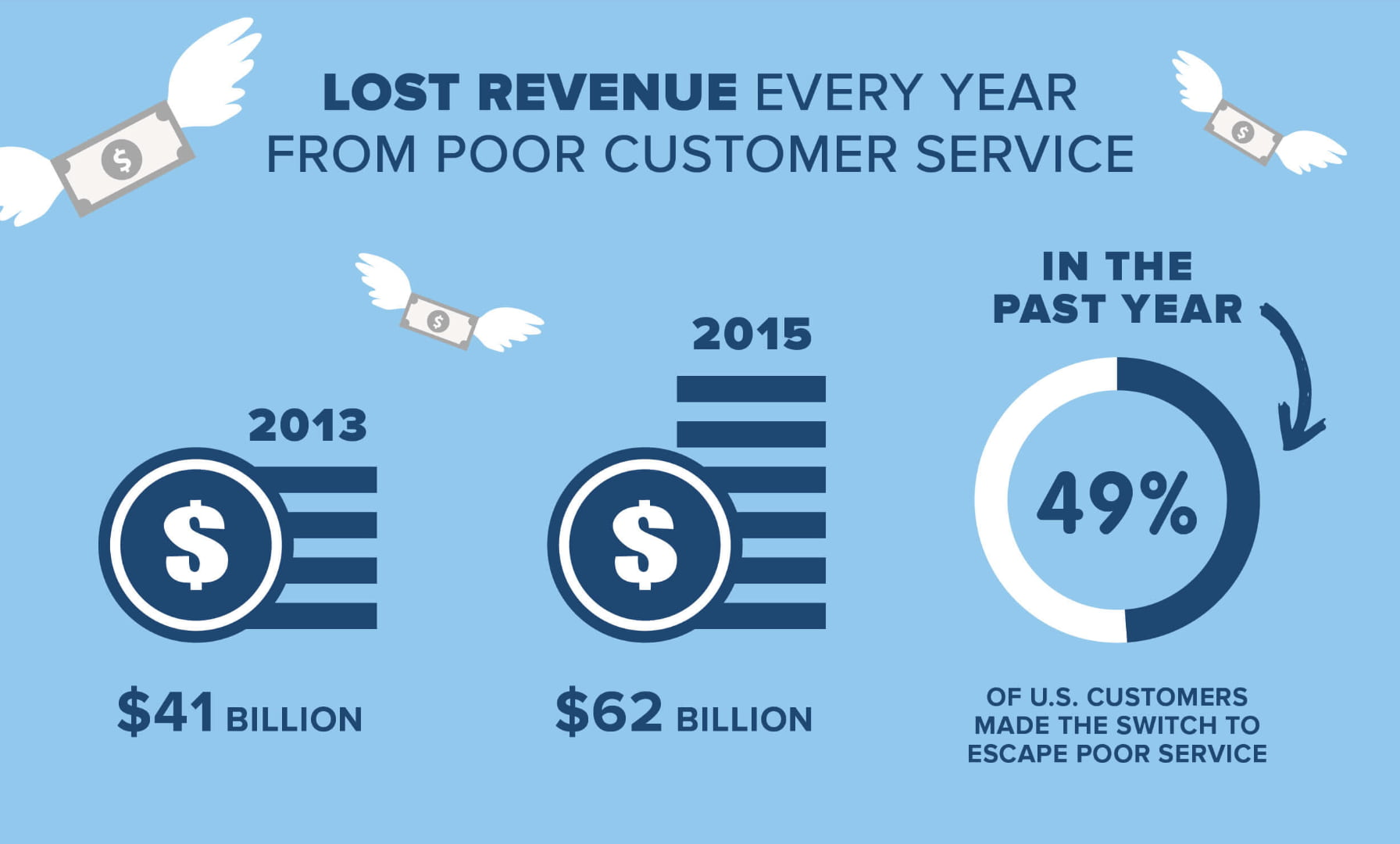 infographic about lost revenue