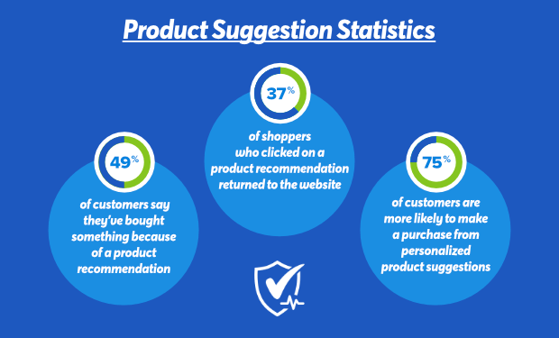 product suggestions statistics