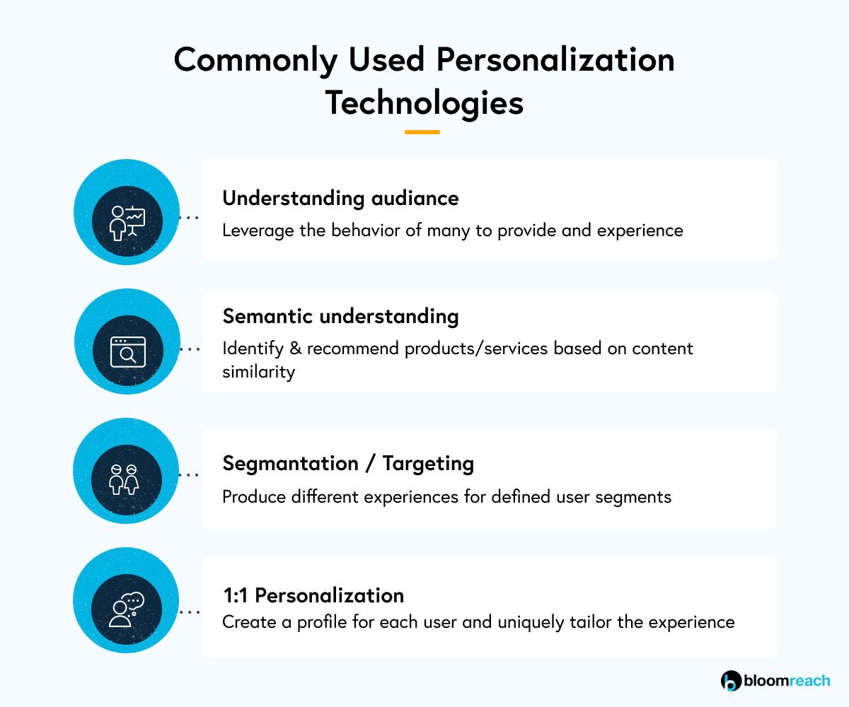 1:1 personalization